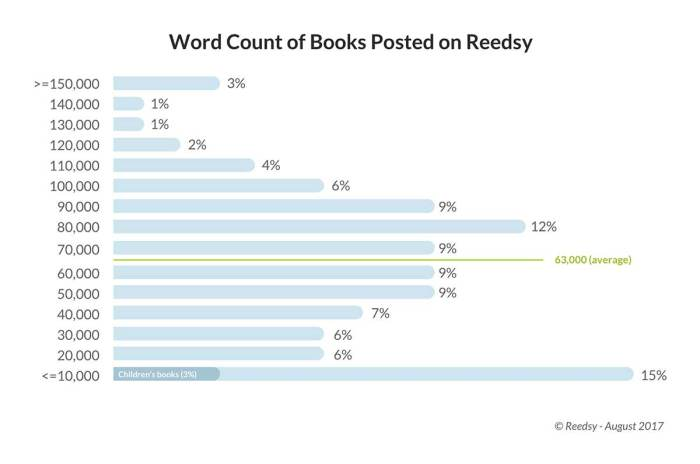 wordcount-of-books-on-Reedsy-1